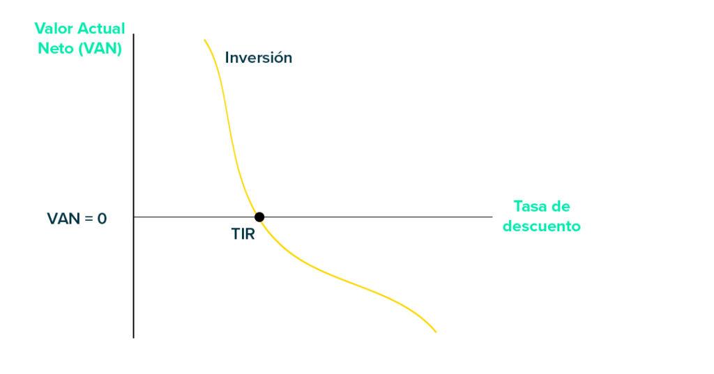 gráfico tasa interna de retorno_wkfinancialeducation