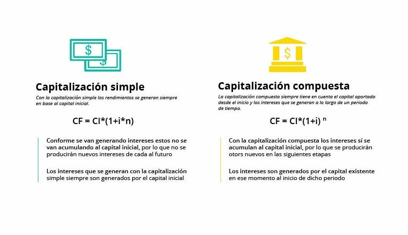 Diferencias entre la capitalizacion simple y compuesta 1