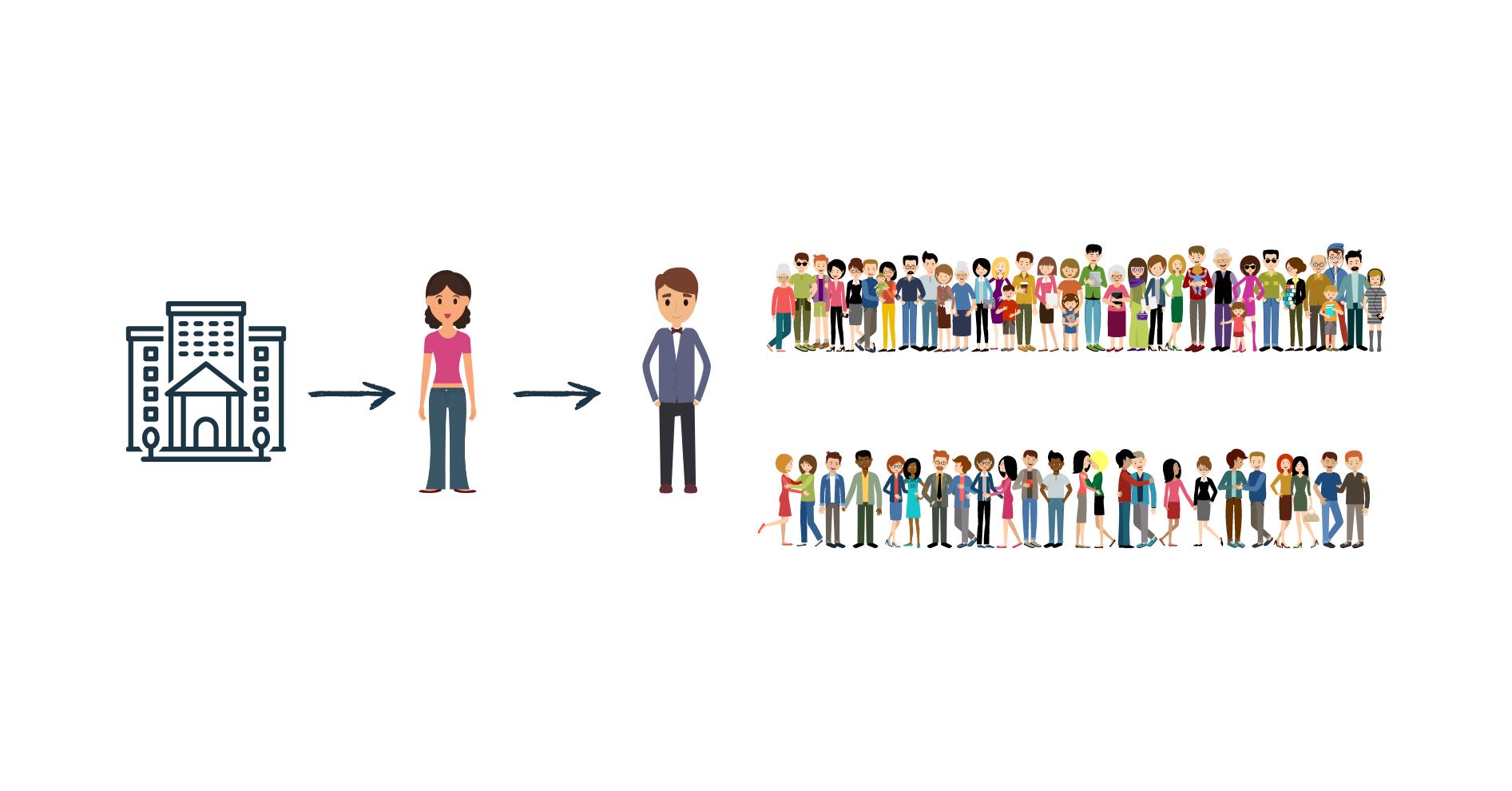 Mercado primario y secundario. ¿que son y en que se diferencian?
